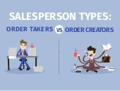 Salesperson Types: Order Takers and Order Creators