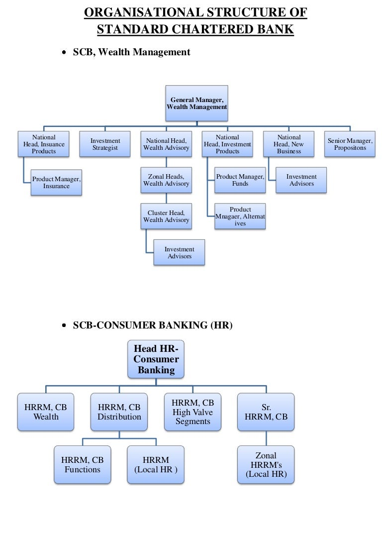 organisational structure of allied bank limited The effect of board size and structure on firm financial performance:  allied bank limited (abl) askari bank limited (akbl)  worked in the larger interest of the organization as the however.