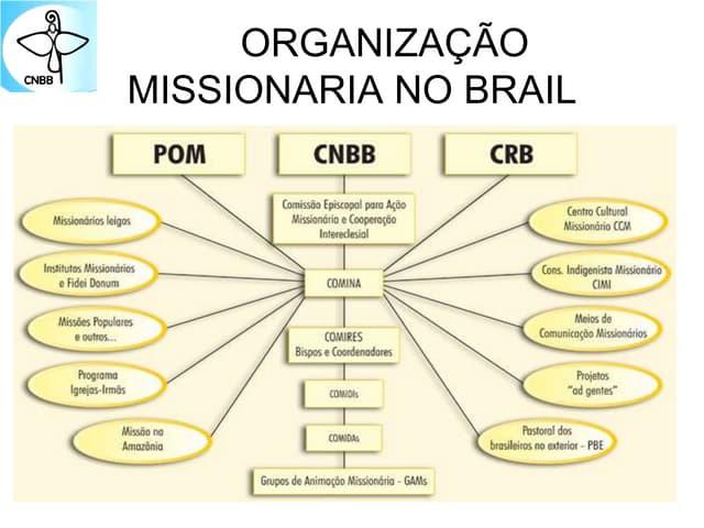 Organização Missionária no Brasil