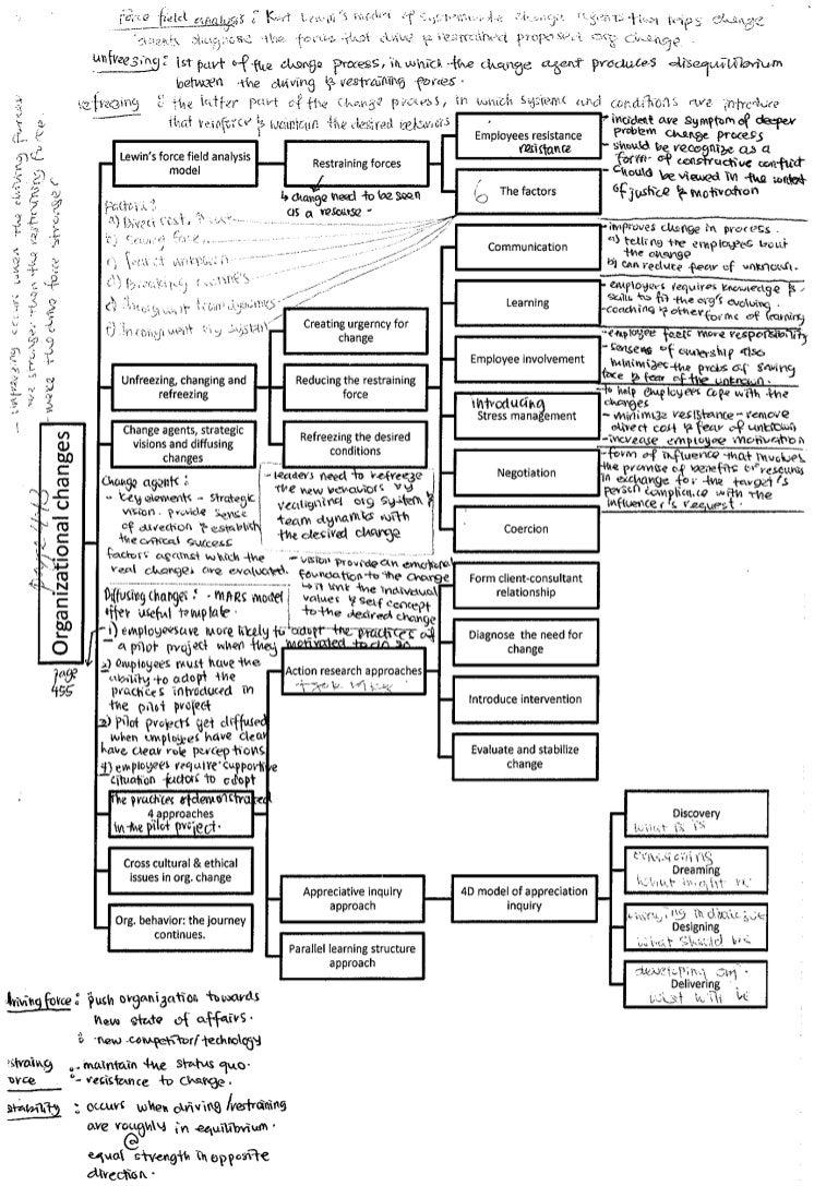 Organizational behaviour organizational changes