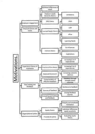 'organization behaviour' on SlideShare