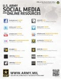 Online and Social Media Resources