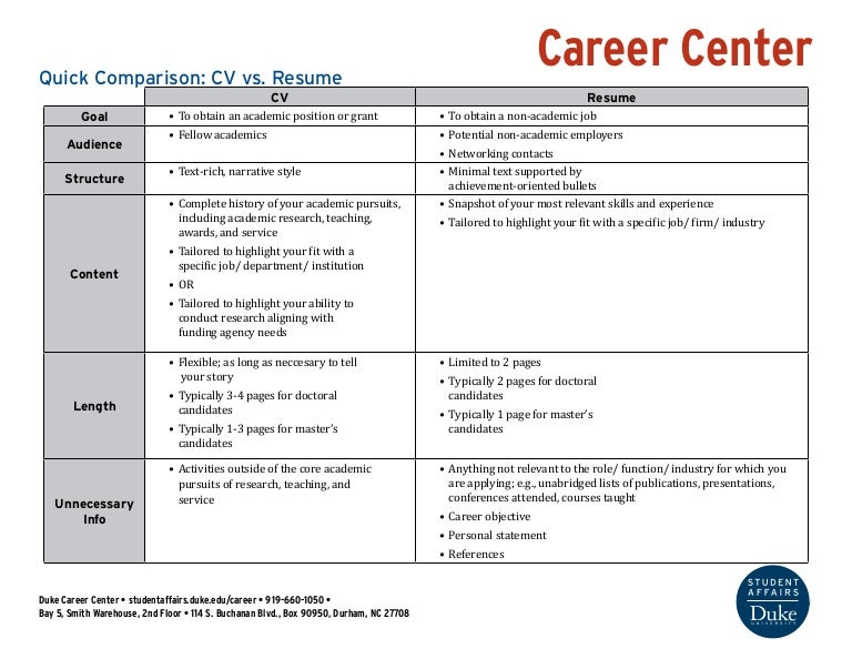 SlideShare  Cv And Resume Difference