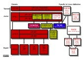 Overview Linux certification may 2014
