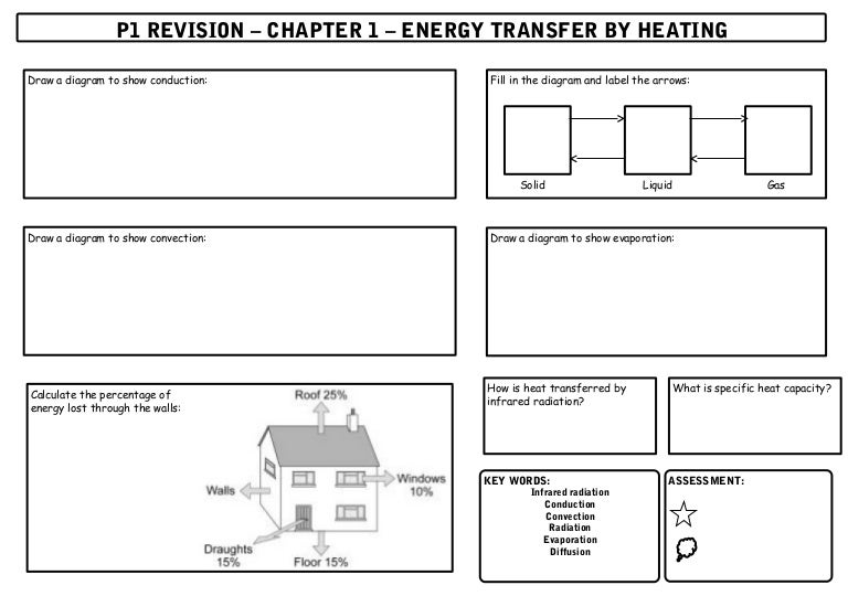 Physics Unit 1 Revision Sheets GCSE AQA New Core Science