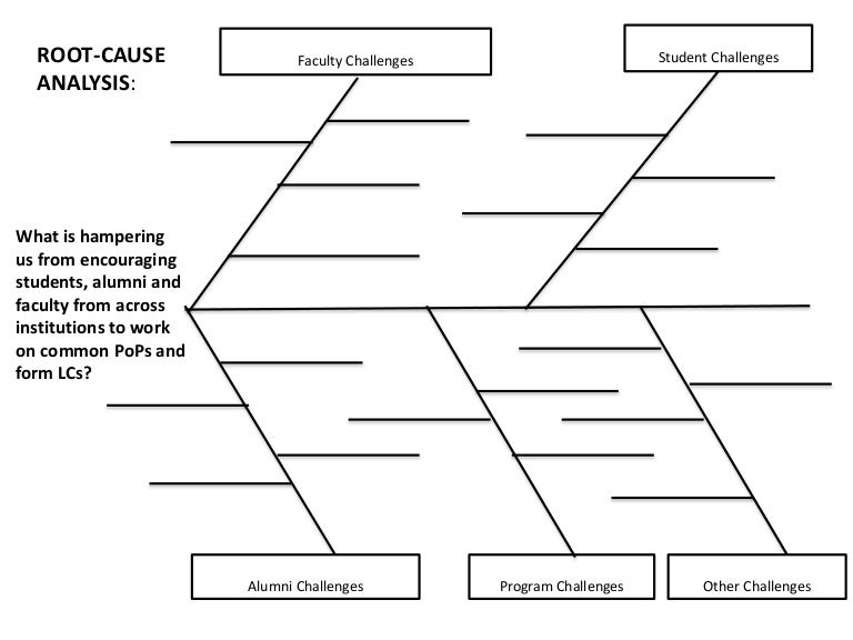 root cause analysis form