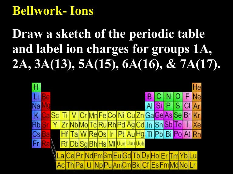 Lecture 72 ionic compounds urtaz Gallery