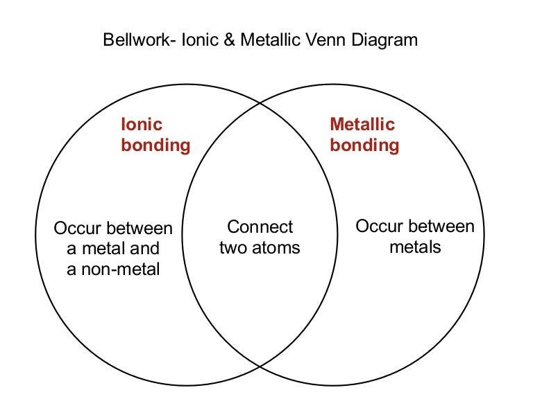Ionic Vs Covalent Bonds Venn Diagram - DIY Wiring Diagrams •