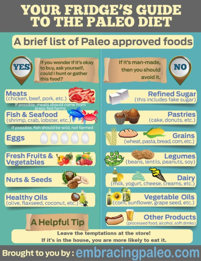 list of approved foods on paleo diet