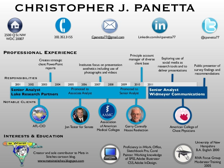 Panetta Resume Infographic