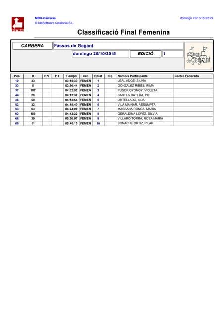 Passos de Gegant   Classificació Final Femenina