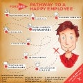 Infographic: Pathway to a Happy Employee