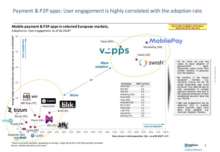 Payment / P2P apps in Europe