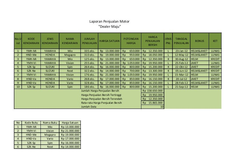 Laporan Penjualan Motor Ms Excel