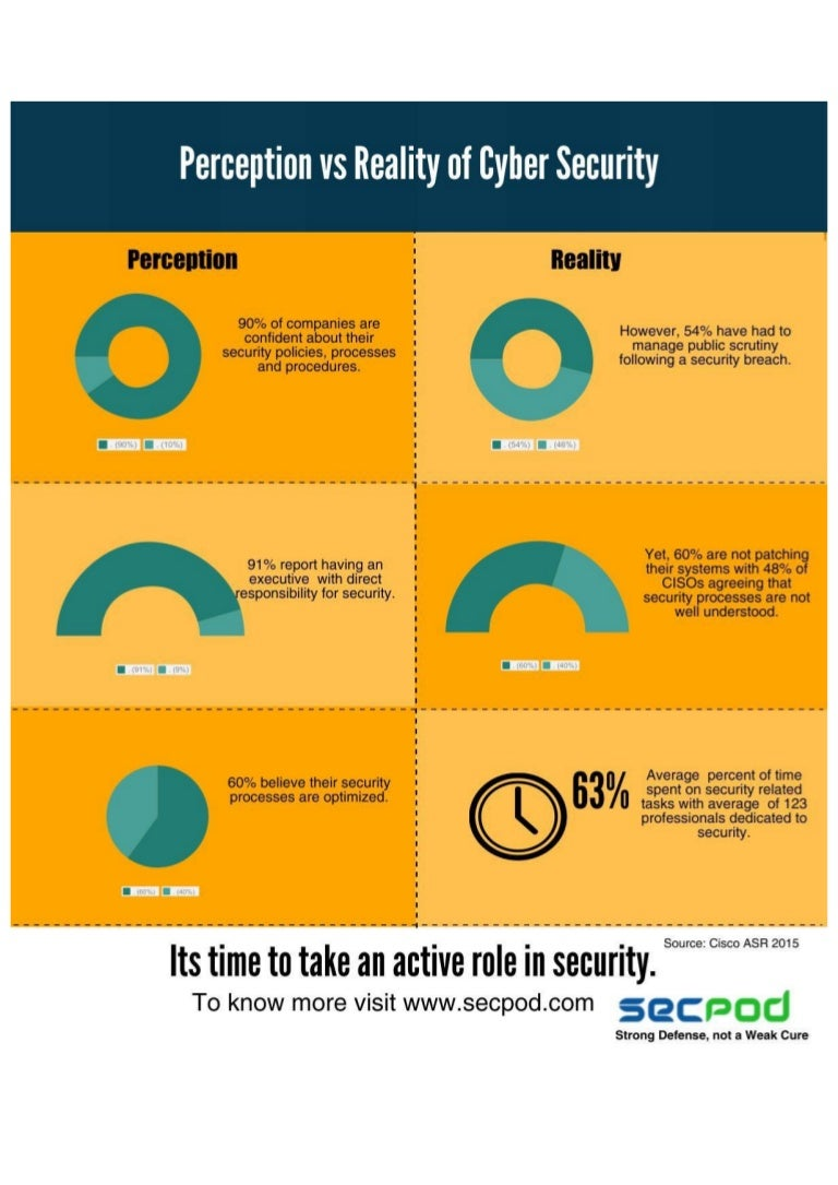 perception vs reality of cyber security