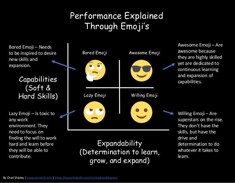 Performance Explained Through Emojis