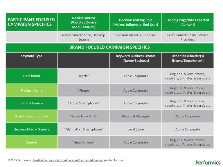 performics keyword governance plan template. Black Bedroom Furniture Sets. Home Design Ideas