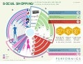 Performics Social Shopping Study Infographic October 2011