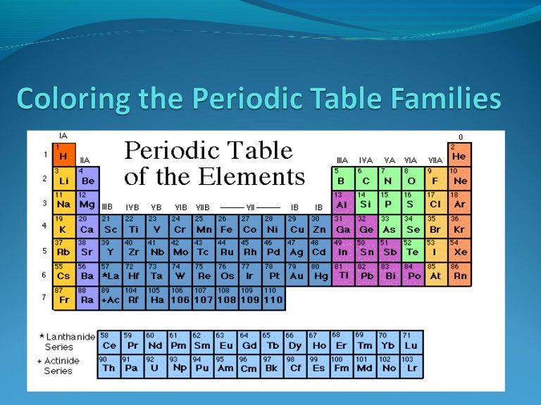 Periodic tablefamilies – Periodic Table Families Worksheet