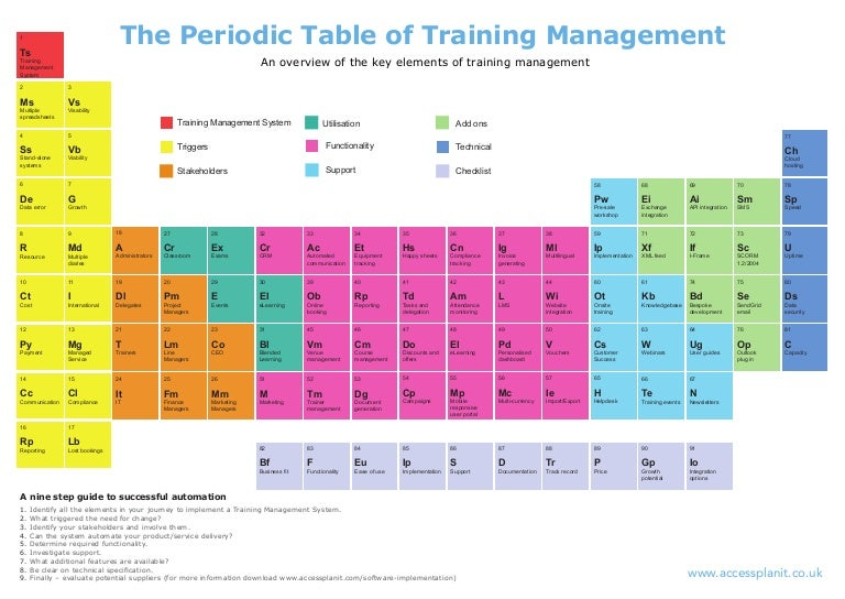 The periodic table of training management periodictable 150817131324 lva1 app6891 thumbnail 4gcb1440490699 urtaz Image collections