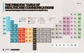 The Periodic Table of Healthcare Communications 2018 by Owen Health