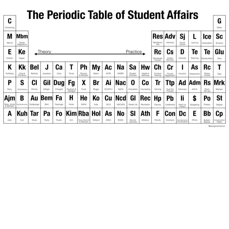 The Periodic Table of Student Affairs