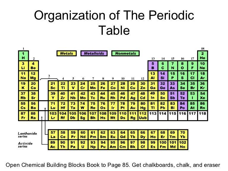 Periodic table power point pres urtaz Choice Image