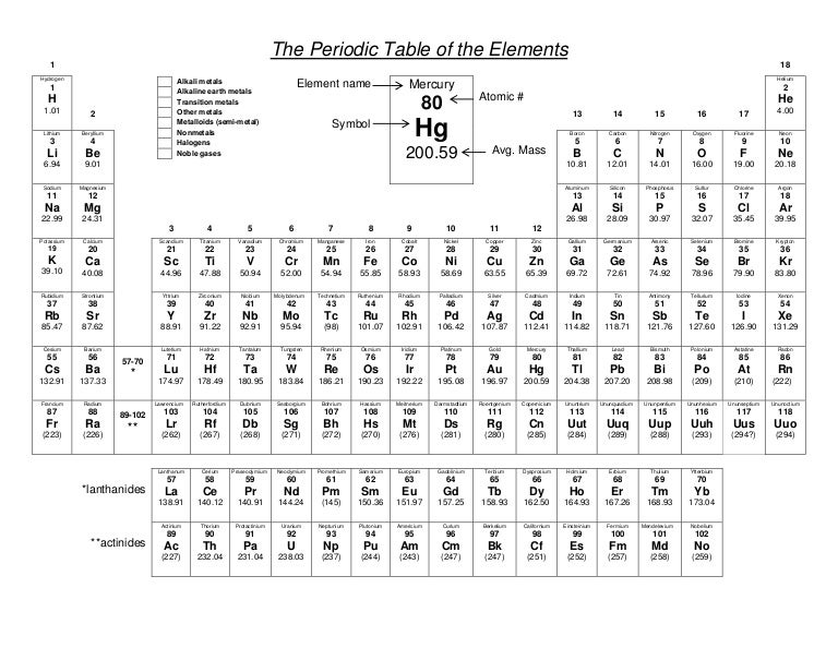 Periodic table to color – Periodic Table of Elements Worksheet