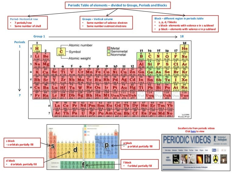 Ib chemistry on periodic trends effective nuclear charge and physica urtaz Choice Image