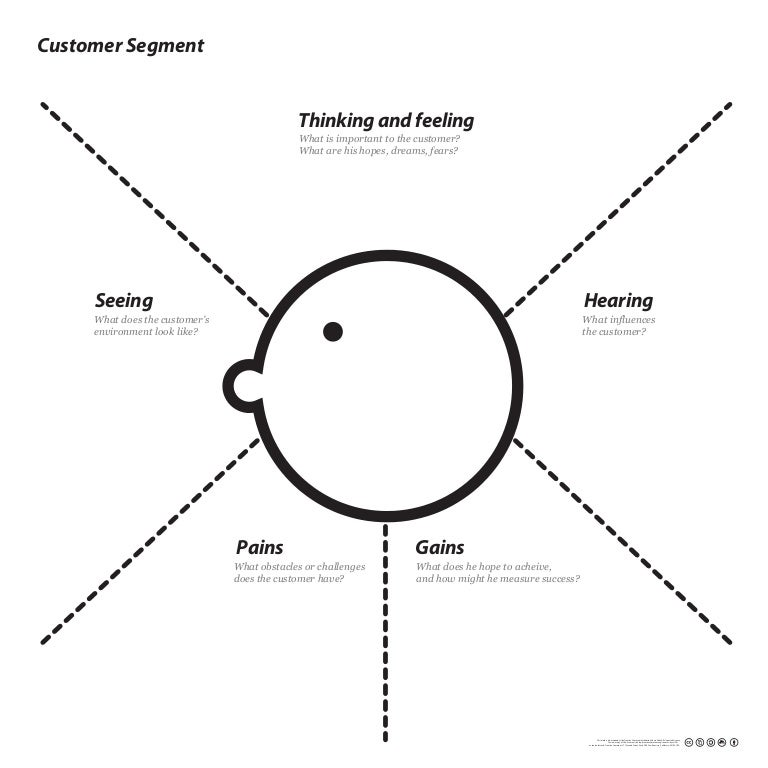 Empathy Map Template v1