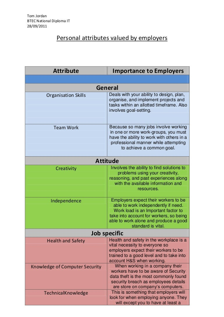 personalattributesvaluedbyemployers phpapp thumbnail jpg cb