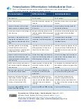 Personalized Learning Chart v3  (eepurl.com/fLJZM)