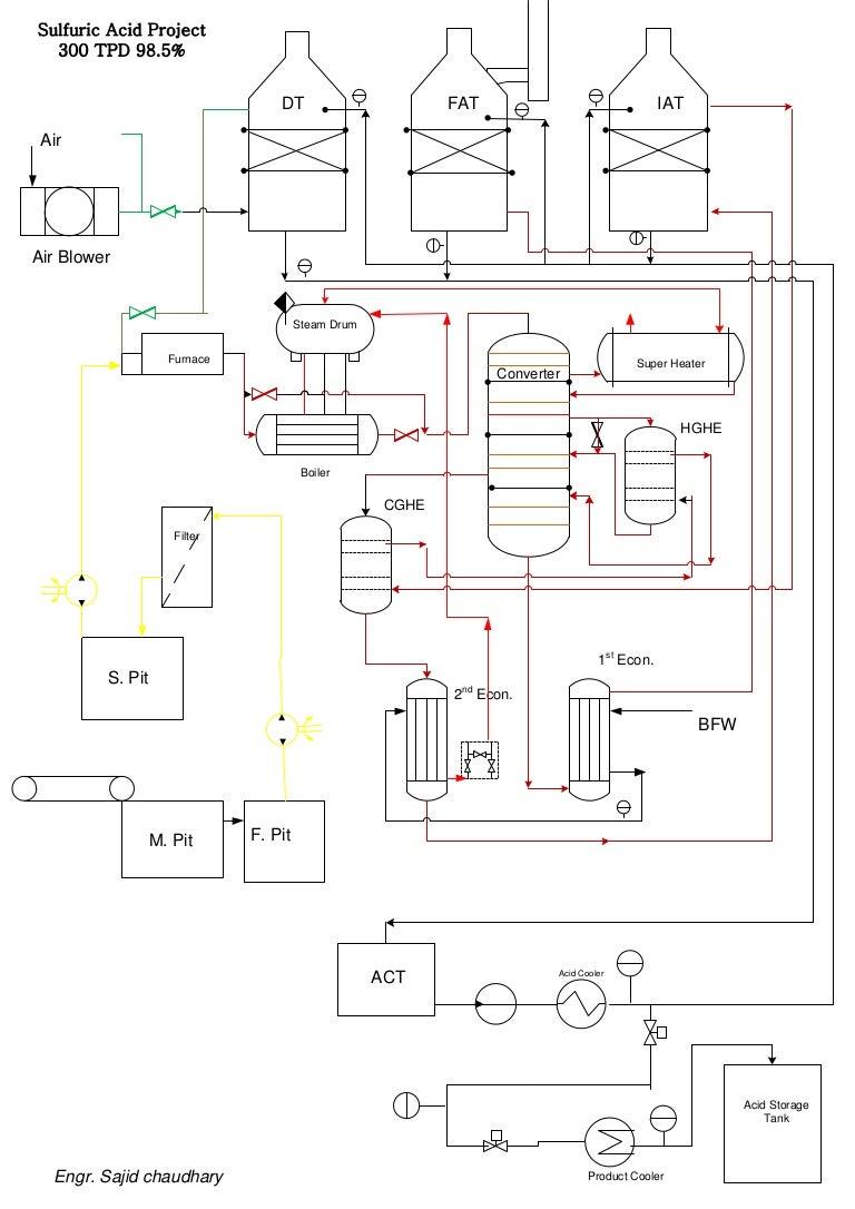 pfd sulfuric acid