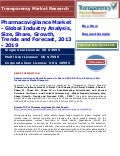 Pharmacovigilance Market - global industry analysis, size, share, growth, trends and forecast, 2013 - 2019
