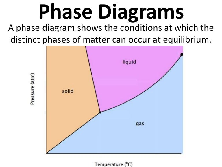Phase diagram notes ccuart Choice Image