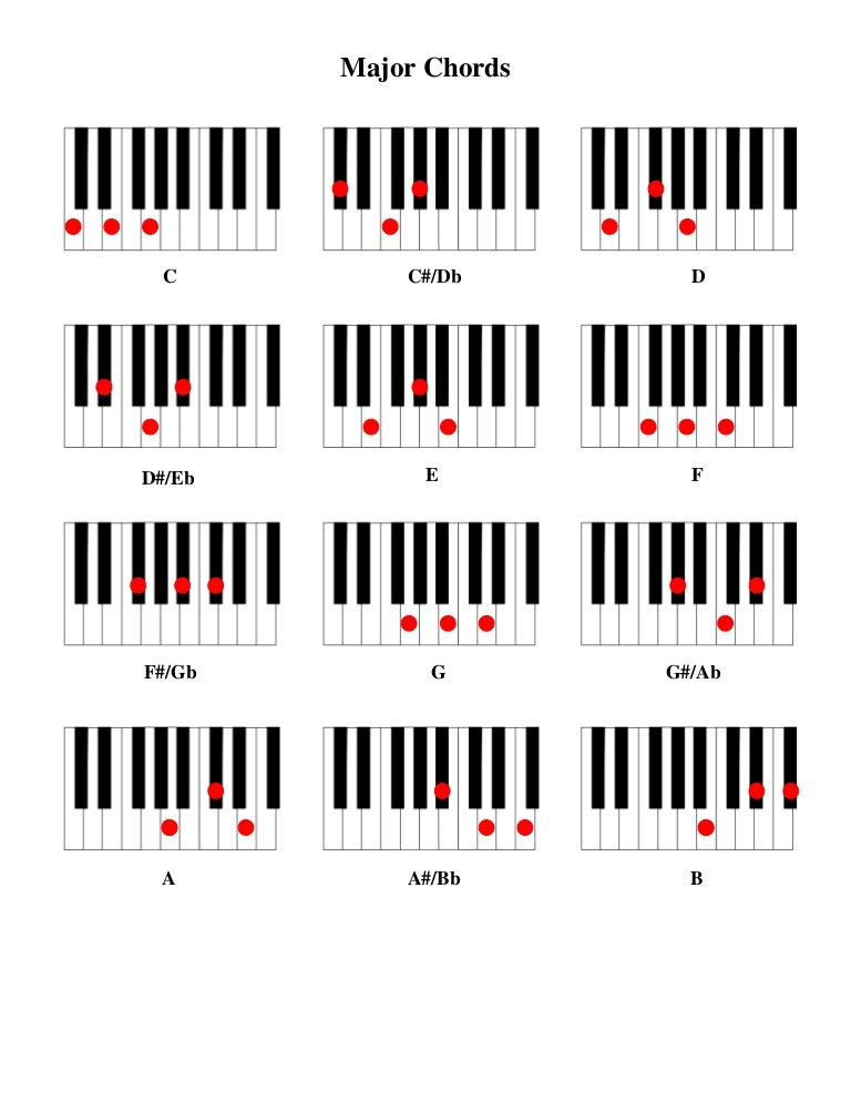 4 Chords Piano Image Collections Chord Guitar Finger Position