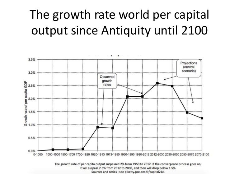 Historical Look At Populations And Gdp