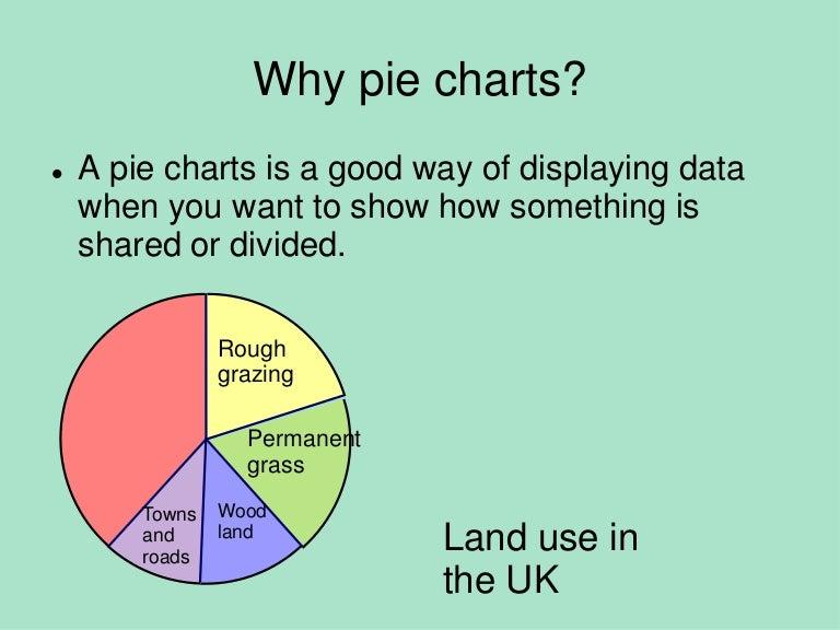 Pie Charts Histograms