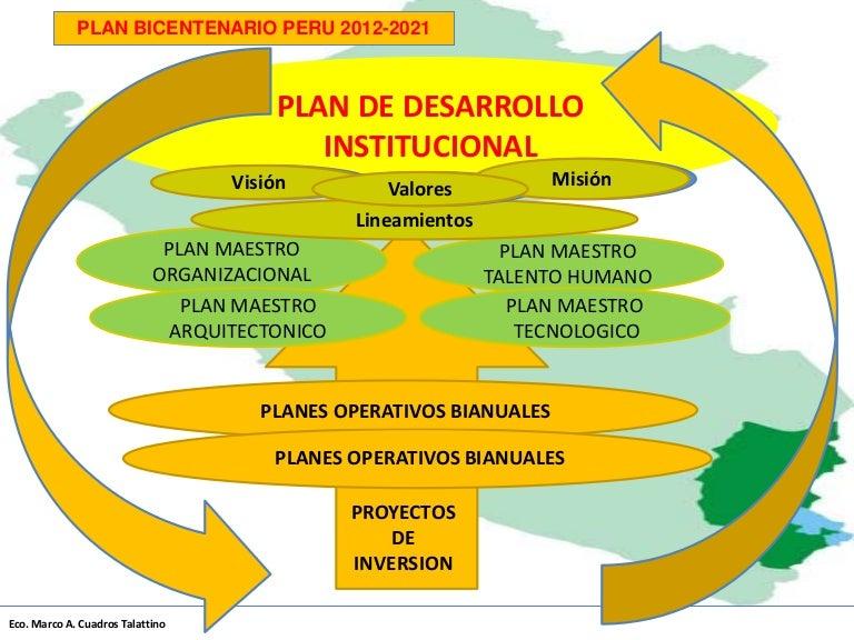 Plan de Desarrollo Esquema 3