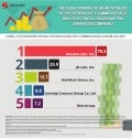 Infographic: Top Players in Global B2C E-Commerce Market 2016