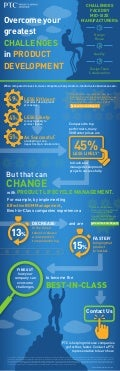 Challenges Faced by Mid-Size Manufacturers [Infographic]