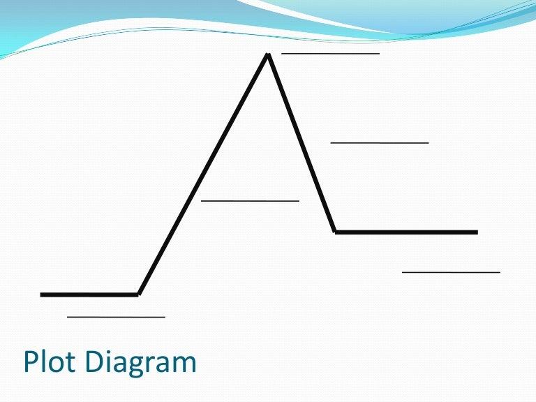 plotdiagram 110922065446 phpapp01 thumbnail 4?cb=1316674669 plot diagram