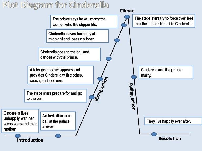 Plot diagram of cinderella