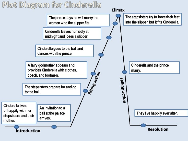 Plot       diagram    for cinderella