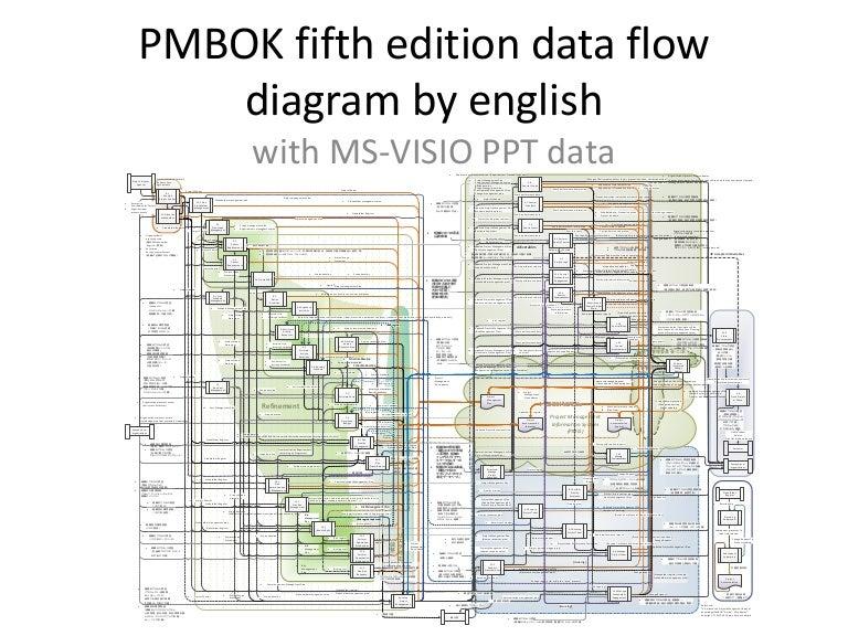 Pmbok5 Data Flow Diagram In English Ms