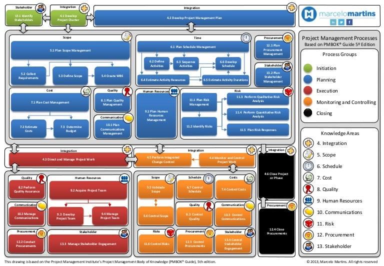 Pmbok 5 Ed Diagram