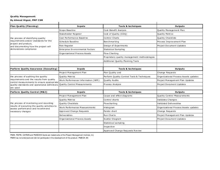 pmp capm study guide quality management rh slideshare net capm study guide book capm study guide print
