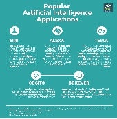 Popular artificial intelligence applications