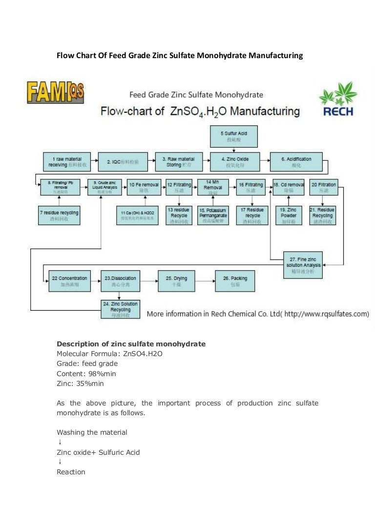 porduction process of feed grade zinc sulfate monohydrate in manufact\u2026 Zinc Sulphate Tablets
