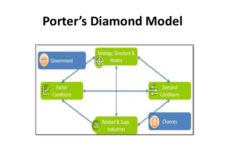 porter diamond on belgium 'the porter diamond, properly referred to as the porter diamond theory of national advantage, is a model that is designed to help understand the competitive advantage nations or groups possess due to certain factors available to them, and to explain how governments can act as catalysts to improve a.